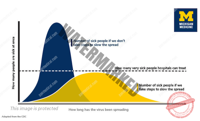 virus spreading timeline showing the amount of people sick at once and the hospitals capacity.