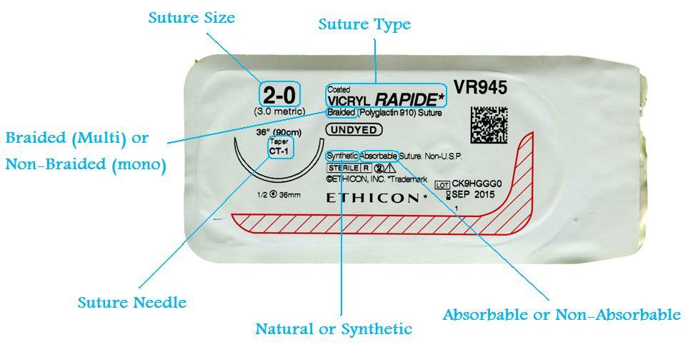 breakdown of suture packaging