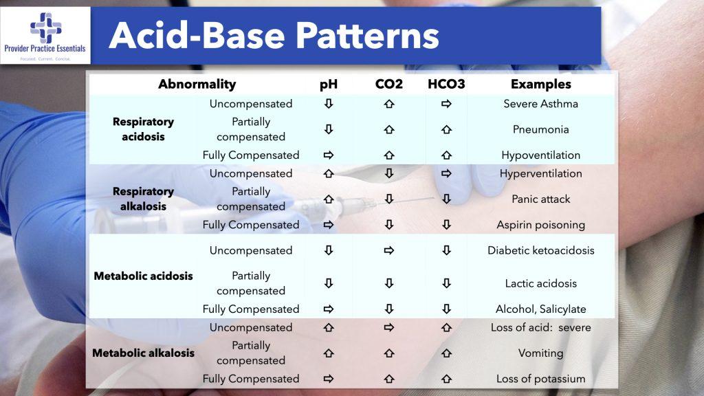 Acid-Base Patterns